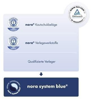 nora System Blue